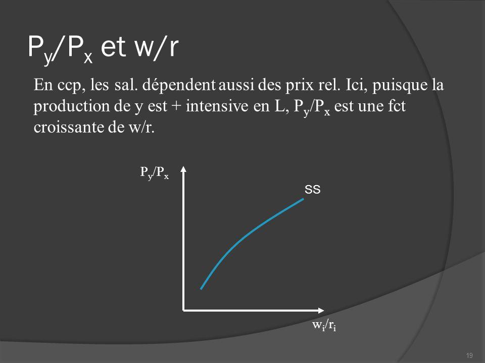 P y /P x et w/r P y /P x w i /r i SS En ccp, les sal. dépendent aussi des prix rel. Ici, puisque la production de y est + intensive en L, P y /P x est