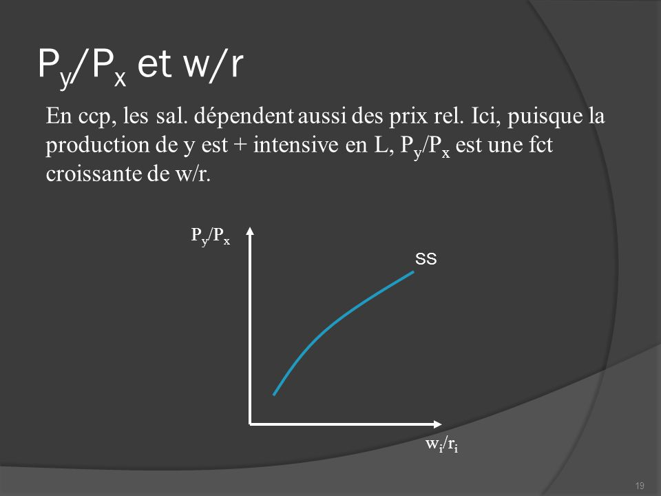 P y /P x et w/r P y /P x w i /r i SS En ccp, les sal.