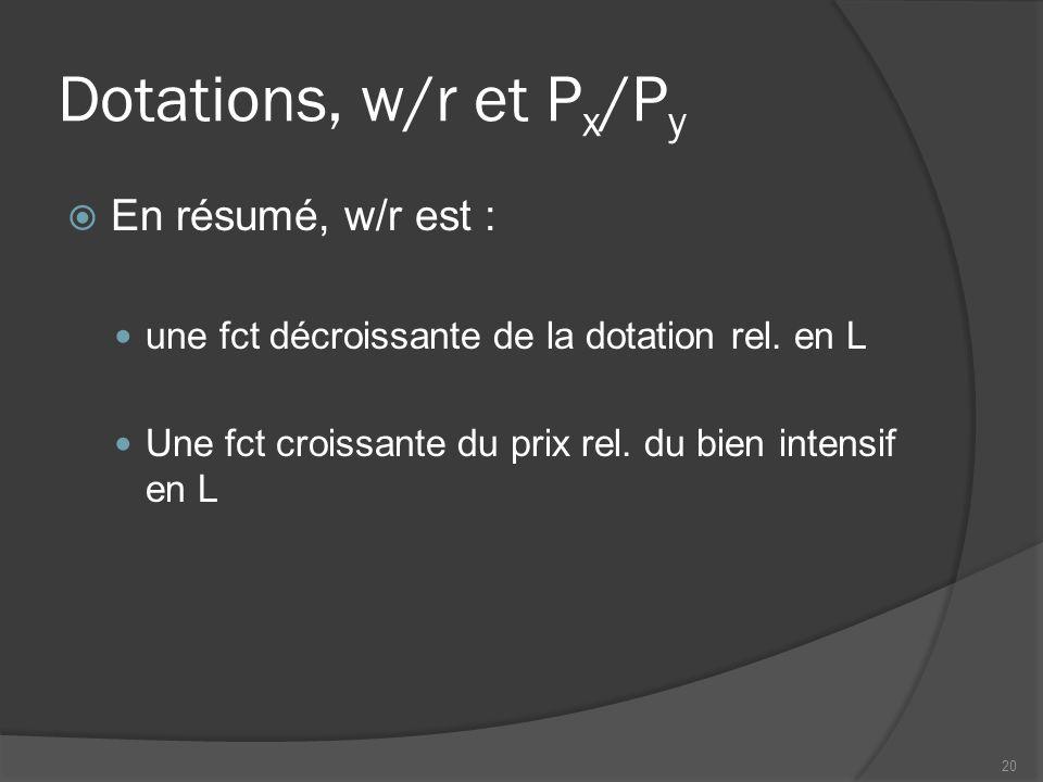 Dotations, w/r et P x /P y  En résumé, w/r est : une fct décroissante de la dotation rel.