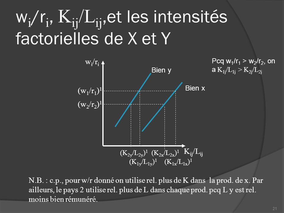 w i /r i, K ij /L ij,et les intensités factorielles de X et Y K ij /L ij w i /r i Bien y Bien x N.B. : c.p., pour w/r donné on utilise rel. plus de K