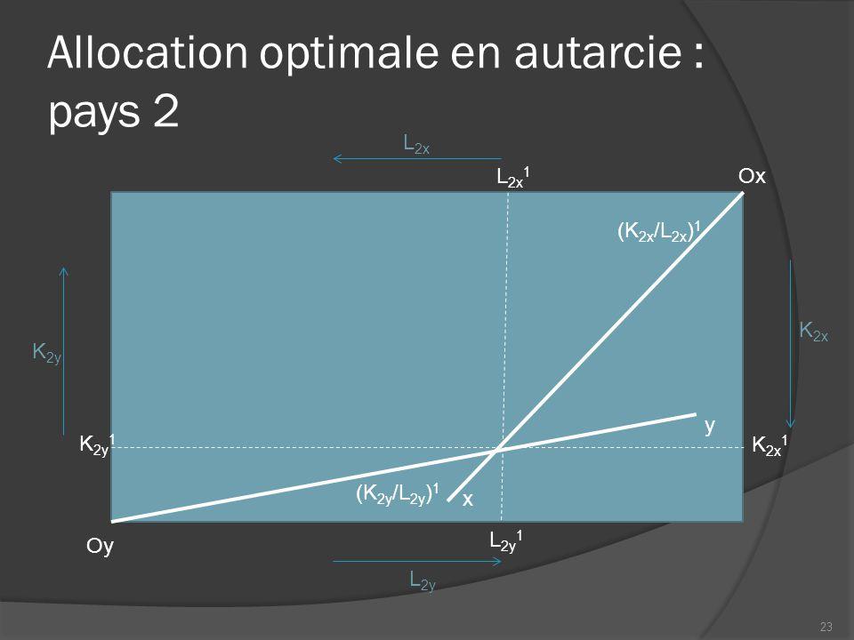 Allocation optimale en autarcie : pays 2 Oy Ox L 2x L 2y K 2y K 2x y x K 2y 1 K 2x 1 L 2x 1 L 2y 1 (K 2y /L 2y ) 1 (K 2x /L 2x ) 1 23