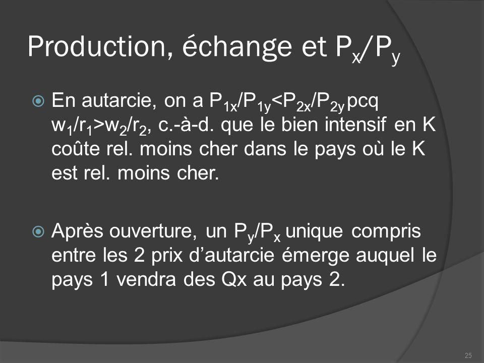 Production, échange et P x /P y  En autarcie, on a P 1x /P 1y w 2 /r 2, c.-à-d. que le bien intensif en K coûte rel. moins cher dans le pays où le K