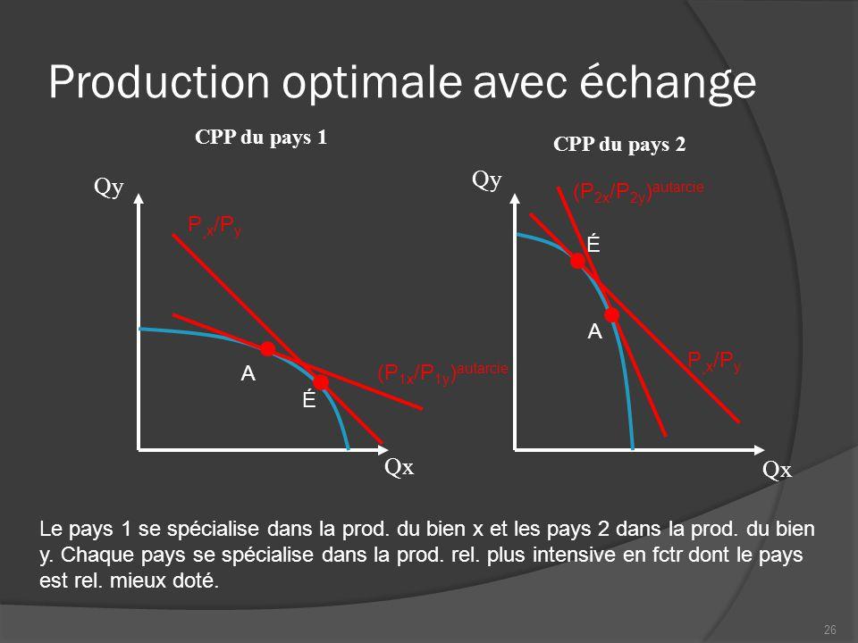 Production optimale avec échange CPP du pays 1 Qx Qy CPP du pays 2 Qx Qy P ¸x /P y Le pays 1 se spécialise dans la prod. du bien x et les pays 2 dans