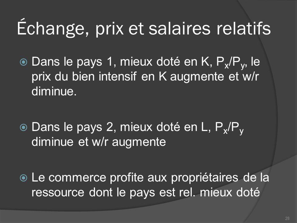 Échange, prix et salaires relatifs  Dans le pays 1, mieux doté en K, P x /P y, le prix du bien intensif en K augmente et w/r diminue.  Dans le pays