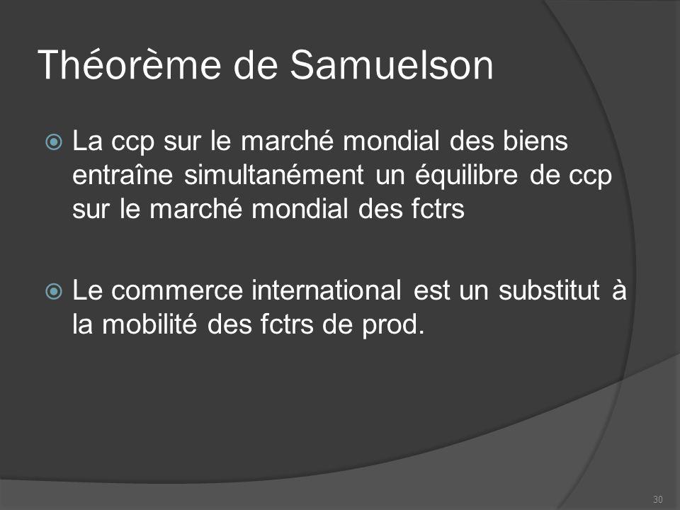 Théorème de Samuelson  La ccp sur le marché mondial des biens entraîne simultanément un équilibre de ccp sur le marché mondial des fctrs  Le commerce international est un substitut à la mobilité des fctrs de prod.