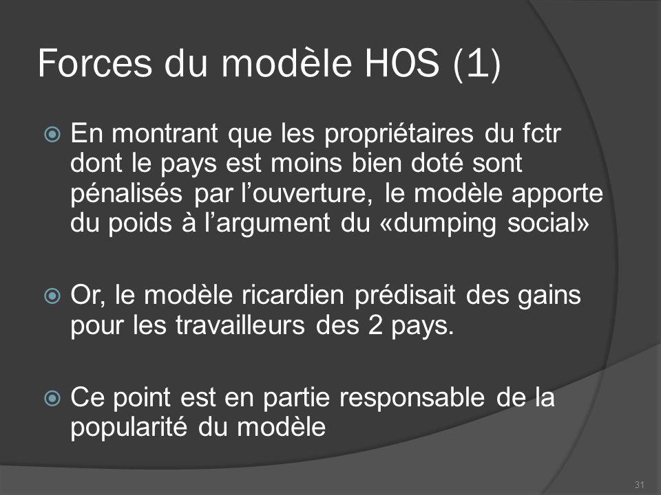 Forces du modèle HOS (1)  En montrant que les propriétaires du fctr dont le pays est moins bien doté sont pénalisés par l'ouverture, le modèle apporte du poids à l'argument du «dumping social»  Or, le modèle ricardien prédisait des gains pour les travailleurs des 2 pays.