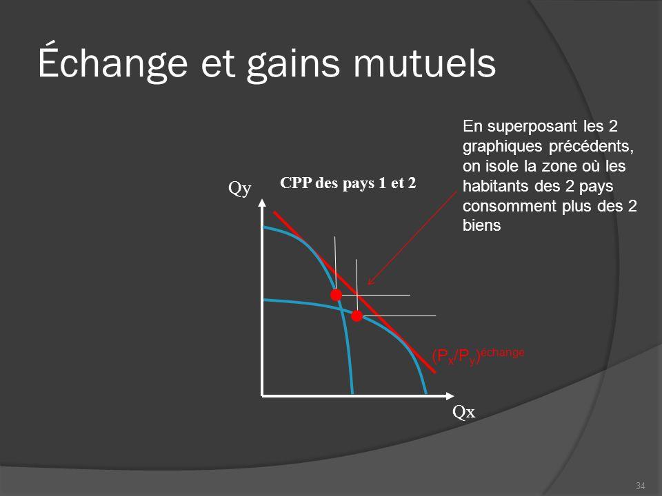 Échange et gains mutuels CPP des pays 1 et 2 Qx Qy (P x /P y ) échange En superposant les 2 graphiques précédents, on isole la zone où les habitants d