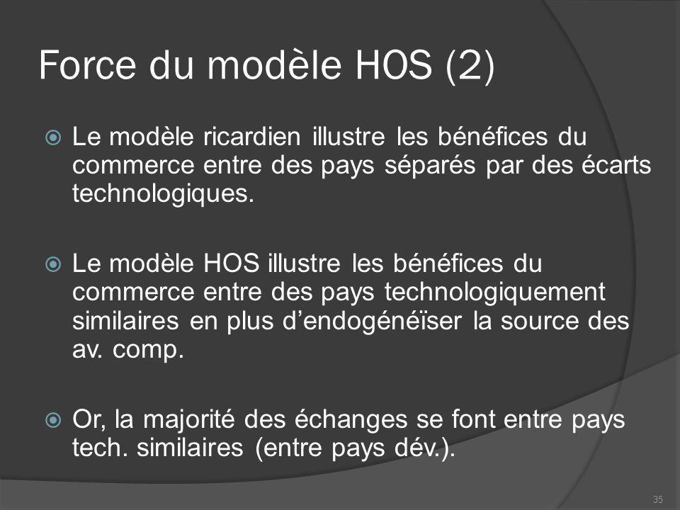Force du modèle HOS (2)  Le modèle ricardien illustre les bénéfices du commerce entre des pays séparés par des écarts technologiques.  Le modèle HOS