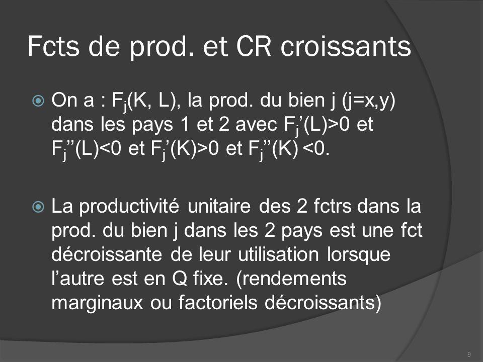 Fcts de prod. et CR croissants  On a : F j (K, L), la prod. du bien j (j=x,y) dans les pays 1 et 2 avec F j '(L)>0 et F j ''(L) 0 et F j ''(K) <0. 
