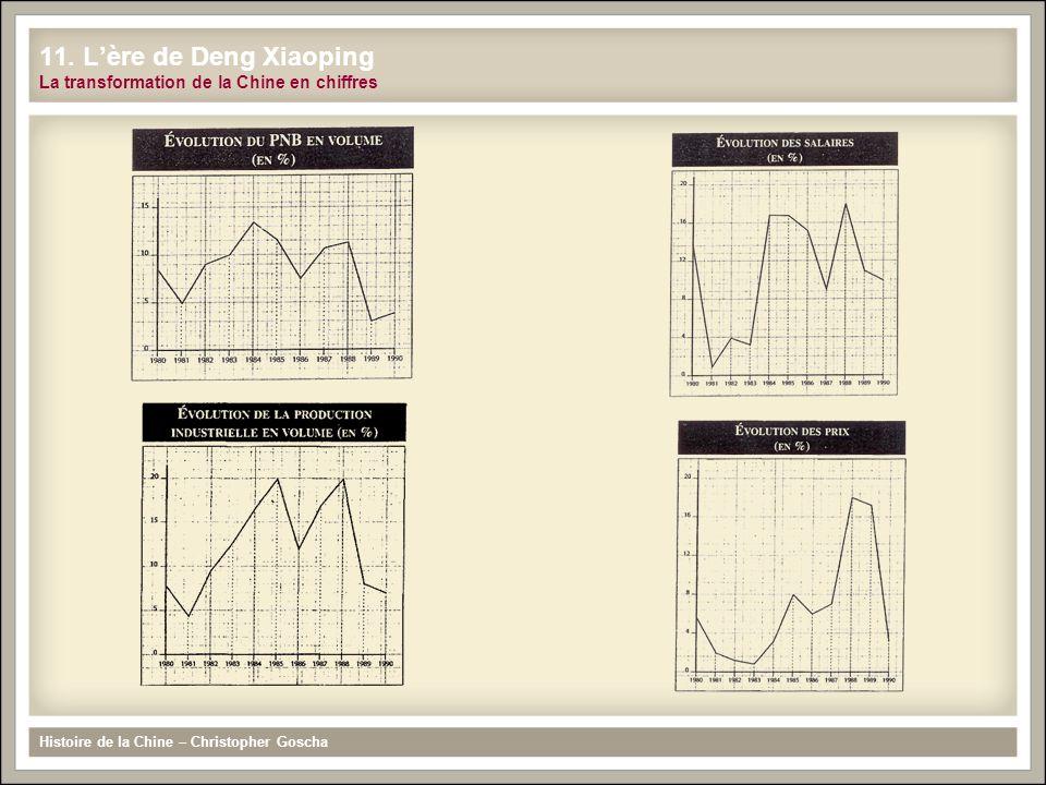 Histoire de la Chine – Christopher Goscha 11. L'ère de Deng Xiaoping La transformation de la Chine en chiffres