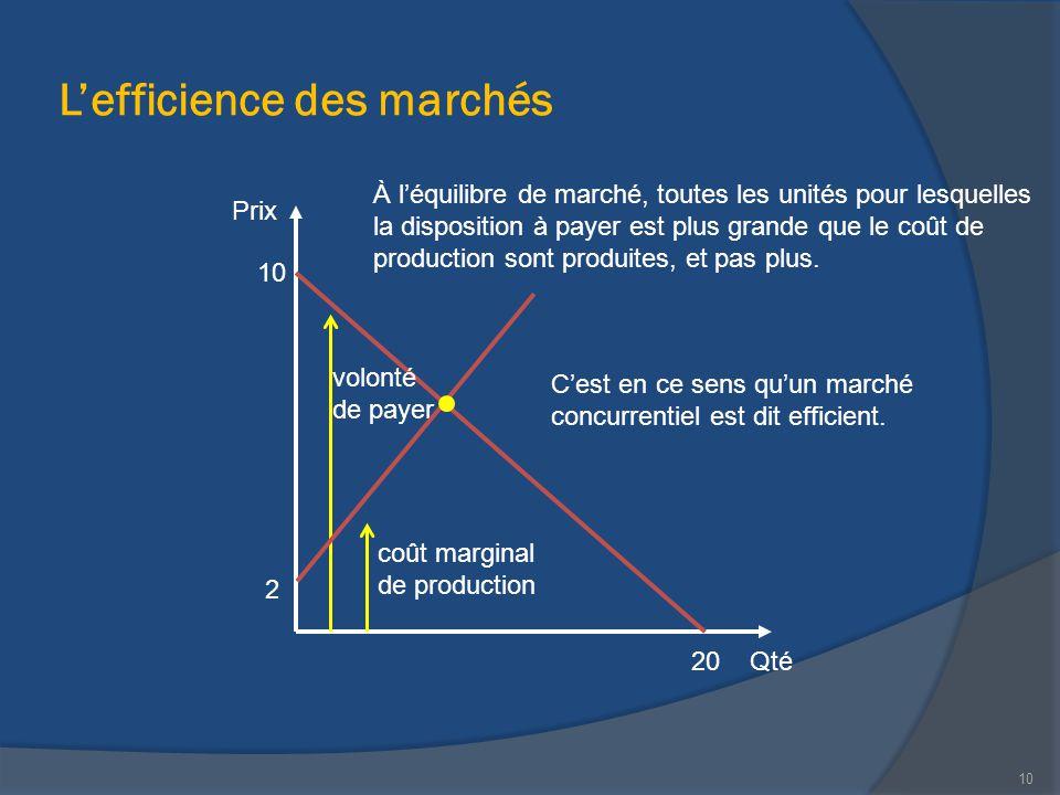 L'efficience des marchés Qté Prix 20 10 2 À l'équilibre de marché, toutes les unités pour lesquelles la disposition à payer est plus grande que le coû