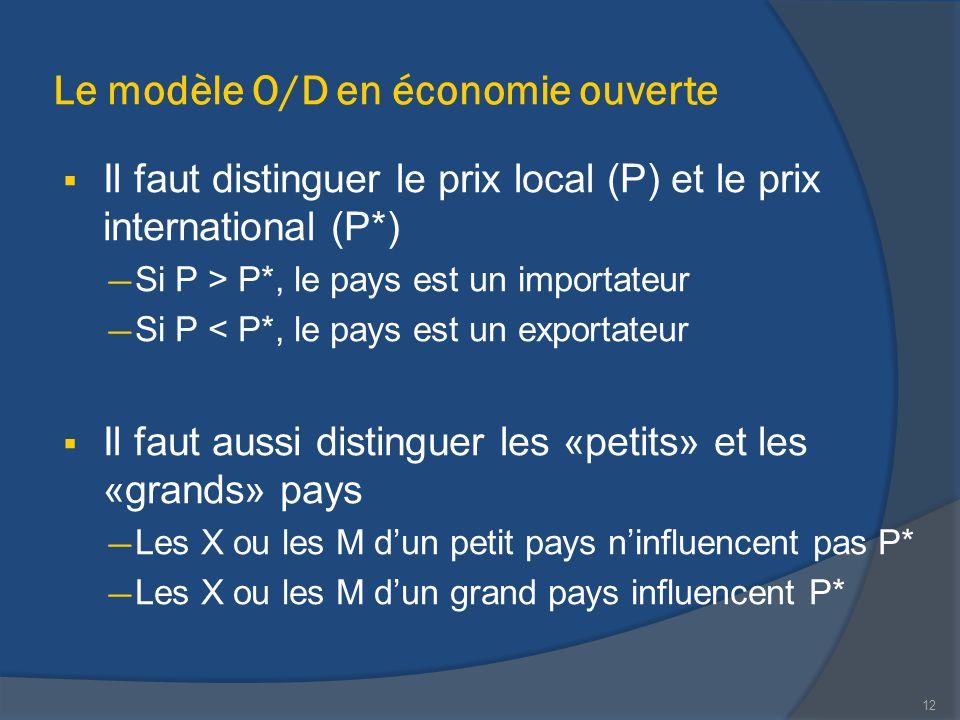 Le modèle O/D en économie ouverte  Il faut distinguer le prix local (P) et le prix international (P*) — Si P > P*, le pays est un importateur — Si P