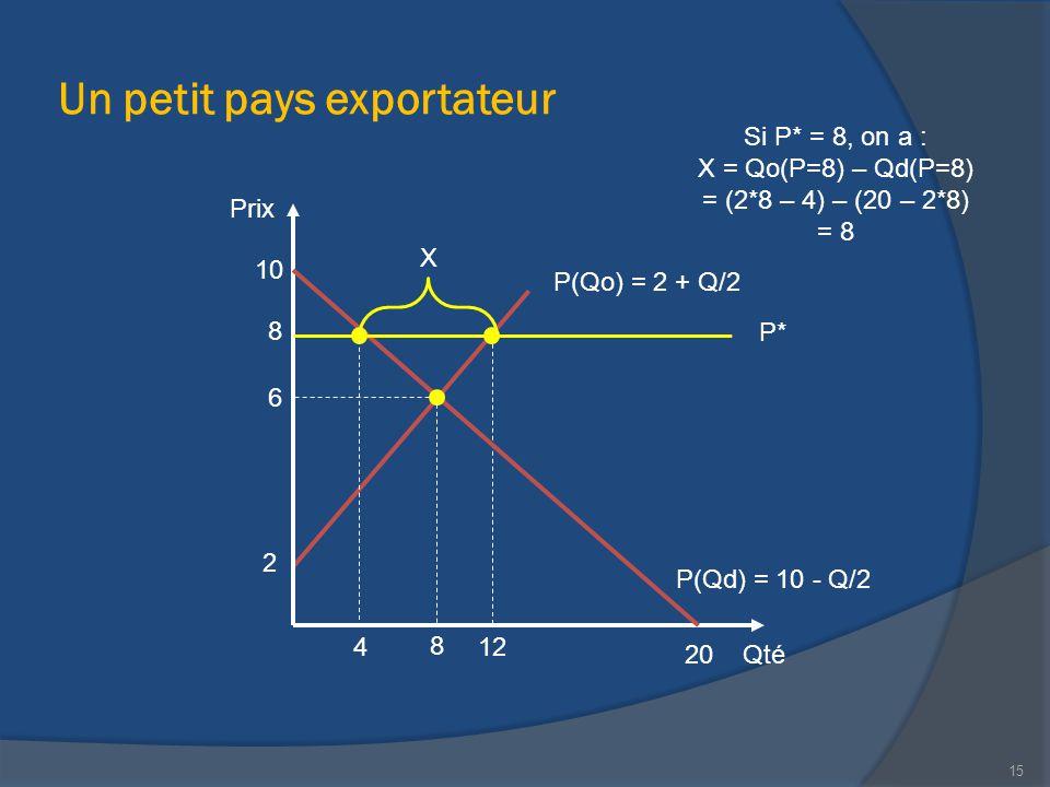 Un petit pays exportateur Qté Prix 20 P(Qd) = 10 - Q/2 10 12 2 P(Qo) = 2 + Q/2 X 8 Si P* = 8, on a : X = Qo(P=8) – Qd(P=8) = (2*8 – 4) – (20 – 2*8) =