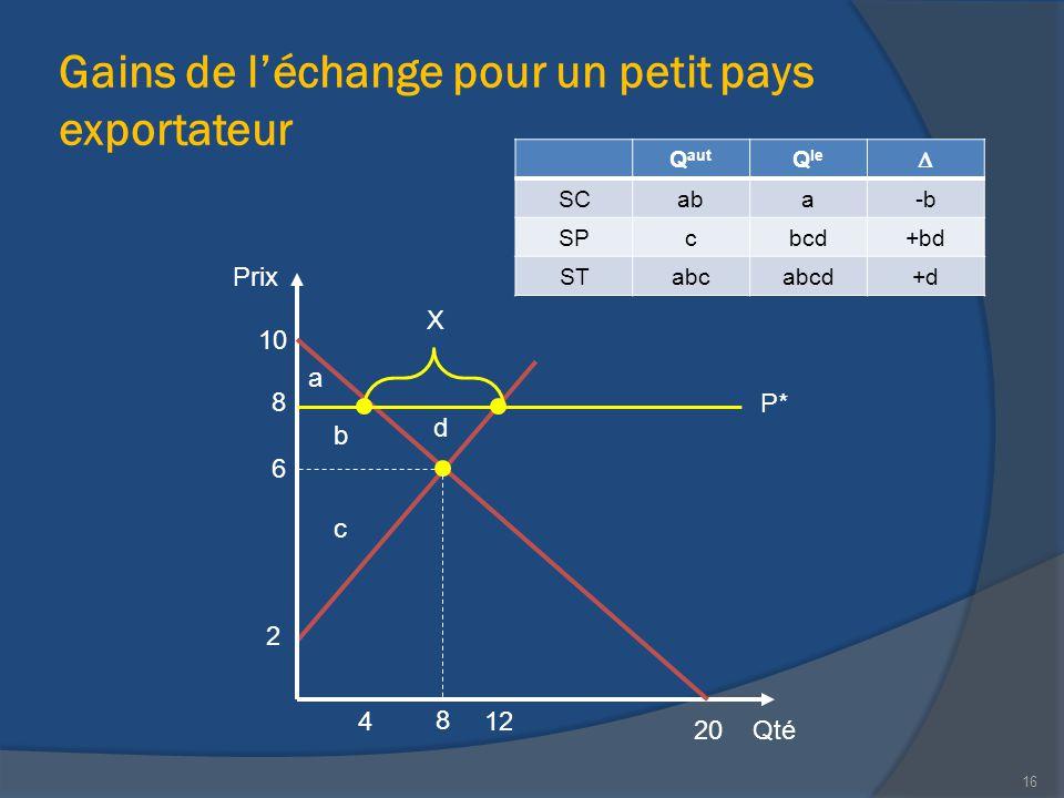 Gains de l'échange pour un petit pays exportateur Qté Prix 20 10 12 2 X 8 8 16 6 4 P* Q aut Q le  SCaba-b SPcbcd+bd STabcabcd+d a b d c
