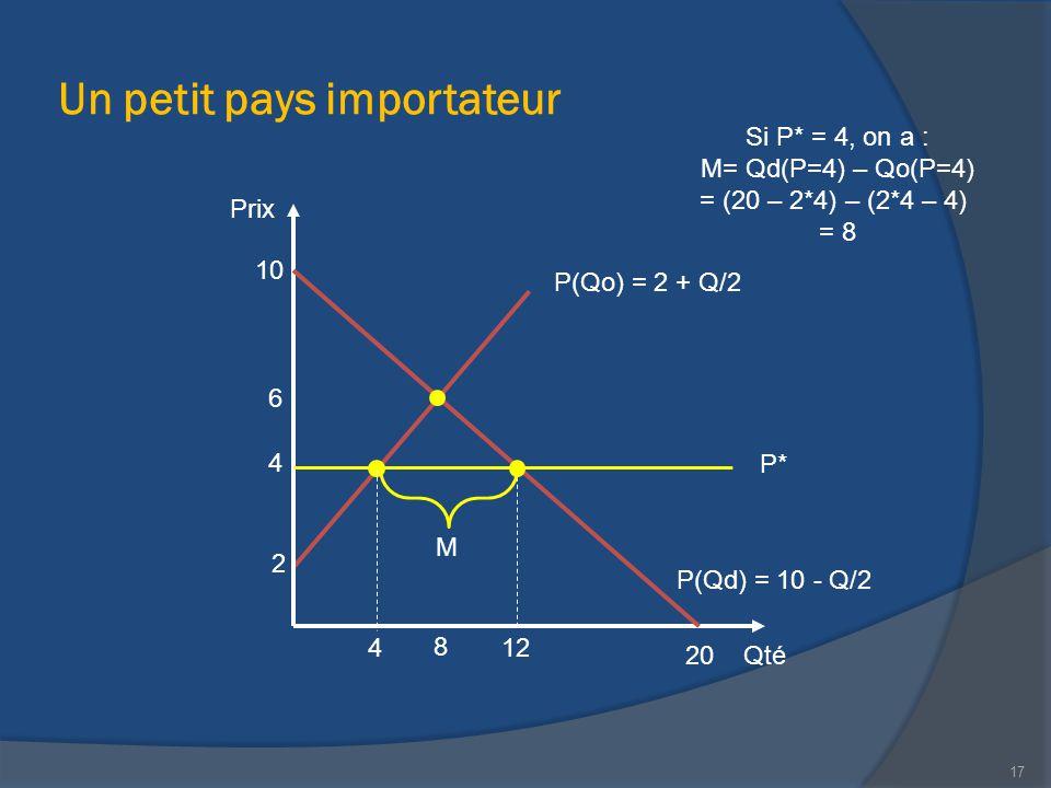Un petit pays importateur Qté Prix 20 P(Qd) = 10 - Q/2 10 12 2 P(Qo) = 2 + Q/2 M 4 Si P* = 4, on a : M= Qd(P=4) – Qo(P=4) = (20 – 2*4) – (2*4 – 4) = 8