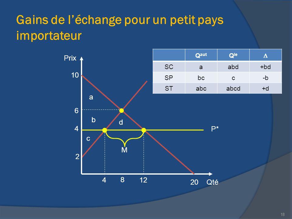 Gains de l'échange pour un petit pays importateur Qté Prix 20 10 12 2 M 4 8 18 6 4 P* Q aut Q le  SCaabd+bd SPbcc-b STabcabcd+d a b c d
