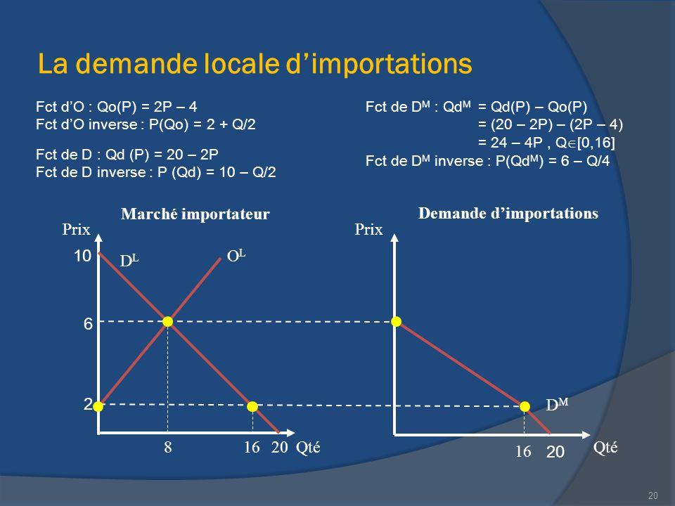 La demande locale d'importations Marché importateur Qté Prix Qté Prix 20 Demande d'importations 20 10 2 816 6 Fct d'O : Qo(P) = 2P – 4 Fct d'O inverse