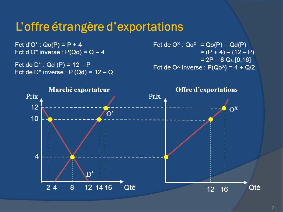 L'offre étrangère d'exportations Marché exportateur Qté Prix Qté Prix 21 Offre d'exportations 12 10 12 8 4 144 OXOX O*O* D*D* Fct d'O* : Qo(P) = P + 4