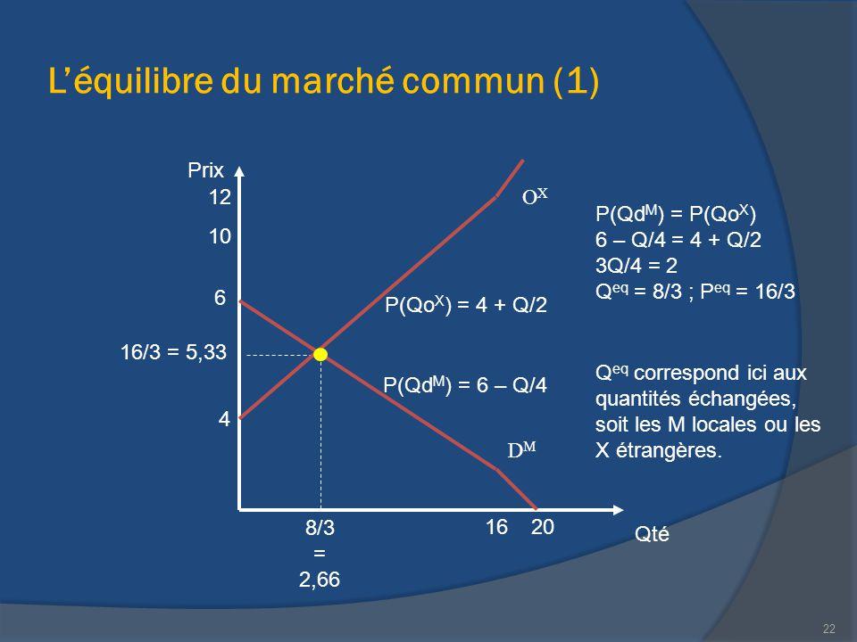 L'équilibre du marché commun (1) 22 Qté Prix 20 12 4 8/3 = 2,66 6 10 16/3 = 5,33 16 P(Qo X ) = 4 + Q/2 P(Qd M ) = 6 – Q/4 P(Qd M ) = P(Qo X ) 6 – Q/4