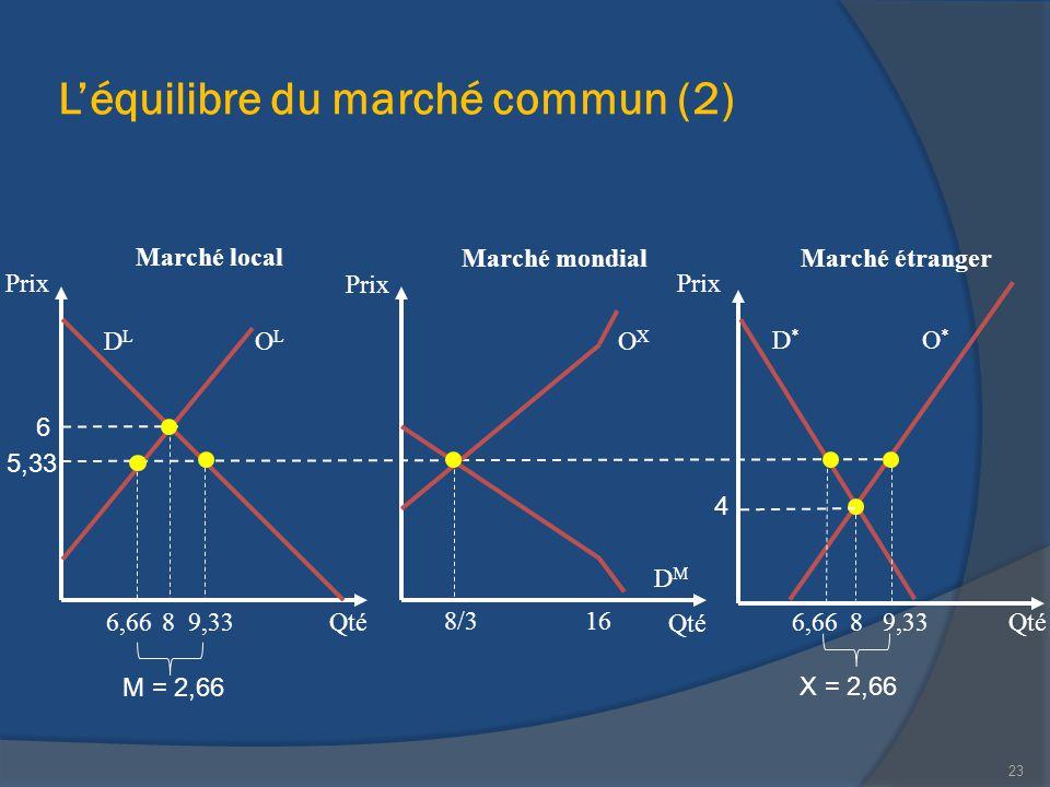 L'équilibre du marché commun (2) Marché local Qté Prix Qté Prix 23 Marché étranger 5,33 88 4 OLOL DLDL Marché mondial Qté Prix 6 8/316 OXOX DMDM O*O*