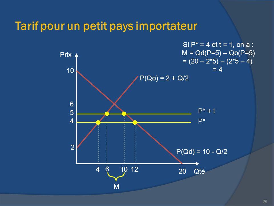 Tarif pour un petit pays importateur Qté Prix 20 P(Qd) = 10 - Q/2 10 12 2 P(Qo) = 2 + Q/2 M 4 Si P* = 4 et t = 1, on a : M = Qd(P=5) – Qo(P=5) = (20 –