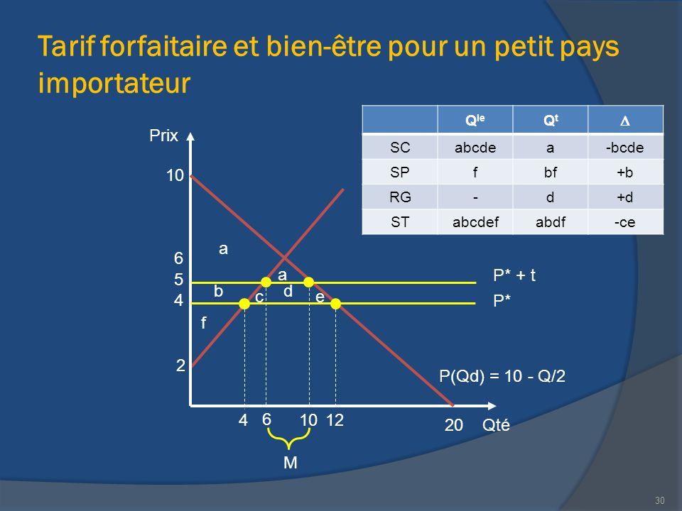 Tarif forfaitaire et bien-être pour un petit pays importateur Qté Prix 20 P(Qd) = 10 - Q/2 10 12 2 M 4 6 30 6 4 P* 5 P* + t 10 a a b ce d f Q le QtQt