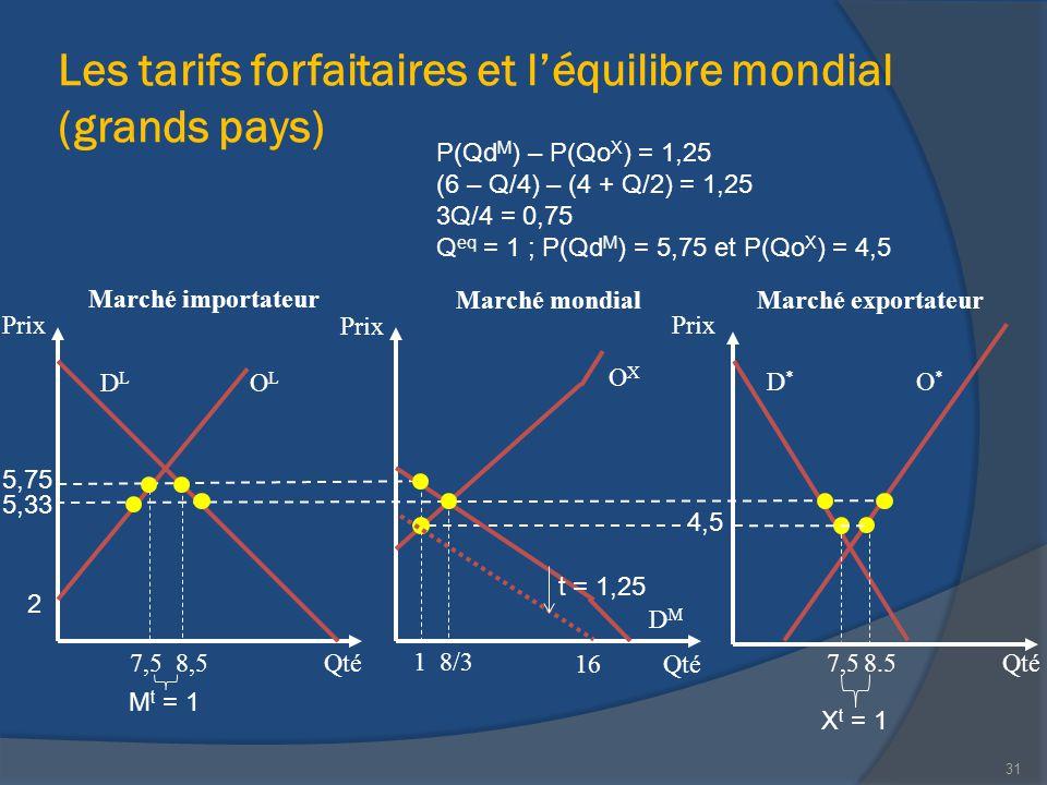 Les tarifs forfaitaires et l'équilibre mondial (grands pays) Marché importateur Qté Prix Qté Prix 31 Marché exportateur 5,33 2 OXOX OLOL DLDL Marché m