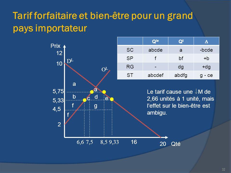 Tarif forfaitaire et bien-être pour un grand pays importateur 32 Qté Prix 20 12 2 10 16 OLOL DLDL 5,33 5,75 4,5 a b c a d e f f g Q le QtQt  SCabcdea