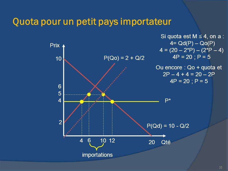 Quota pour un petit pays importateur Qté Prix 20 P(Qd) = 10 - Q/2 10 12 2 P(Qo) = 2 + Q/2 importations 4 Si quota est M ≤ 4, on a : 4= Qd(P) – Qo(P) 4