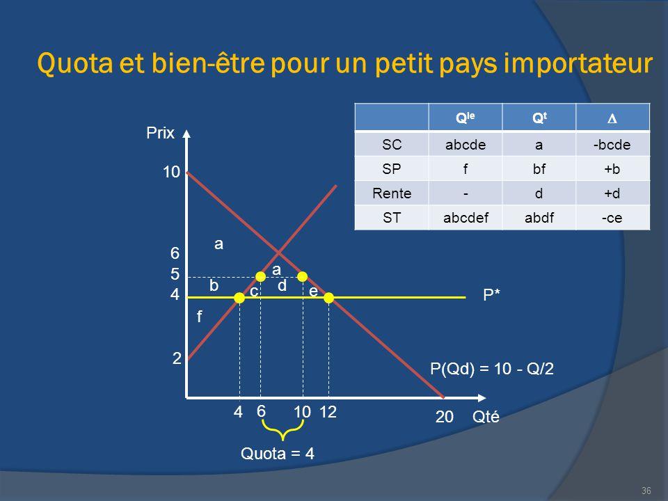 Quota et bien-être pour un petit pays importateur Qté Prix 20 P(Qd) = 10 - Q/2 10 12 2 Quota = 4 4 6 36 6 4 P* 5 10 a a b ce d f Q le QtQt  SCabcdea-