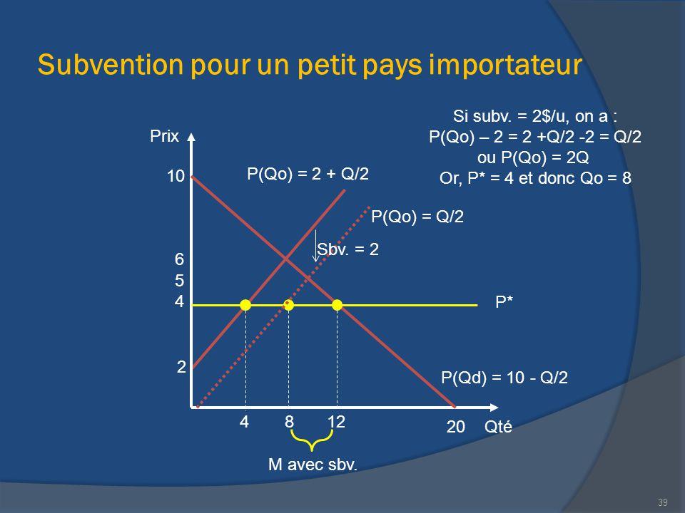 Subvention pour un petit pays importateur Qté Prix 20 P(Qd) = 10 - Q/2 10 12 2 P(Qo) = 2 + Q/2 M avec sbv. 4 Si subv. = 2$/u, on a : P(Qo) – 2 = 2 +Q/