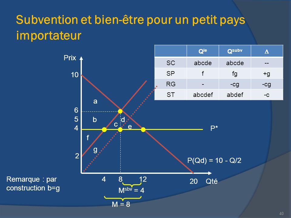 Subvention et bien-être pour un petit pays importateur Qté Prix 20 P(Qd) = 10 - Q/2 10 12 2 M sbv = 4 4 40 6 4 P* 5 8 a g b c e d f Q le Q subv  SCab
