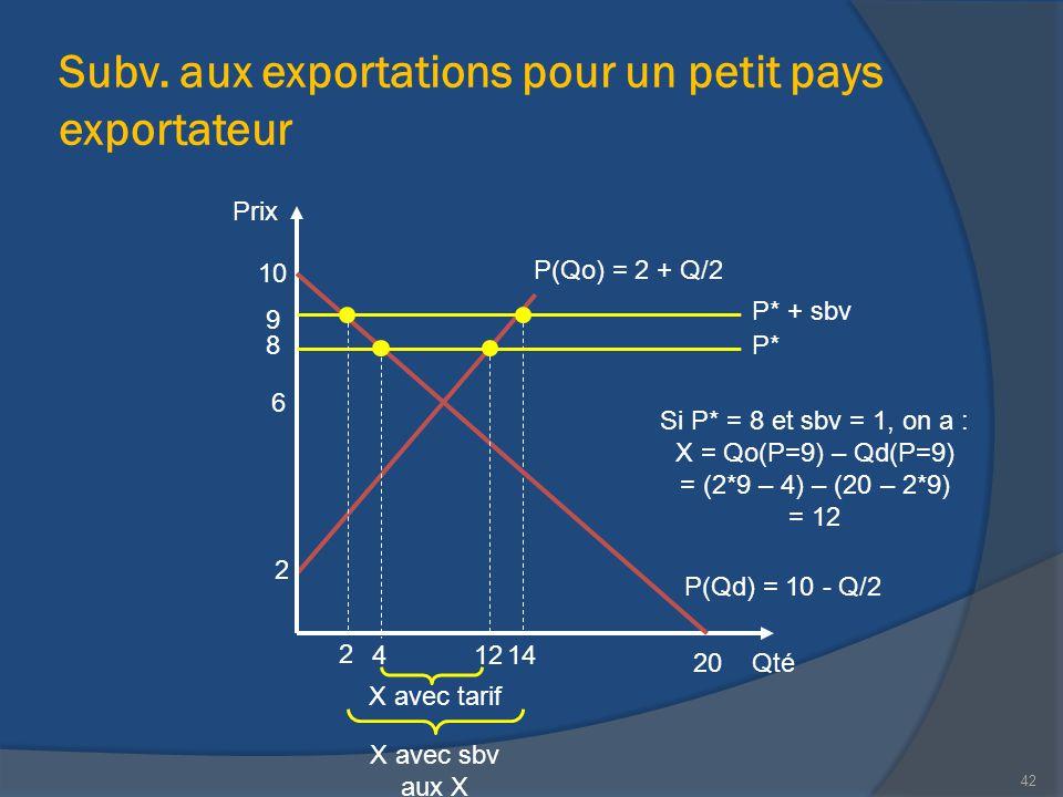 Subv. aux exportations pour un petit pays exportateur Qté Prix 20 P(Qd) = 10 - Q/2 10 14 2 P(Qo) = 2 + Q/2 X avec tarif 8 Si P* = 8 et sbv = 1, on a :
