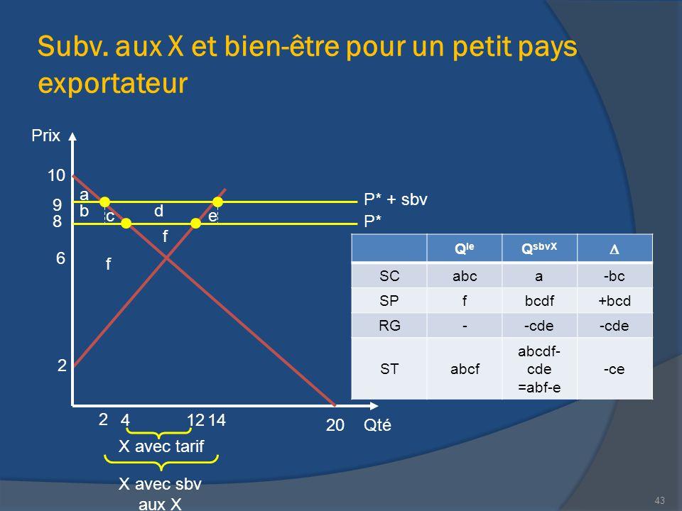 Subv. aux X et bien-être pour un petit pays exportateur Qté Prix 20 10 14 2 X avec tarif 8 2 43 6 4 P* 9 P* + sbv 12 X avec sbv aux X a b ce d f Q le