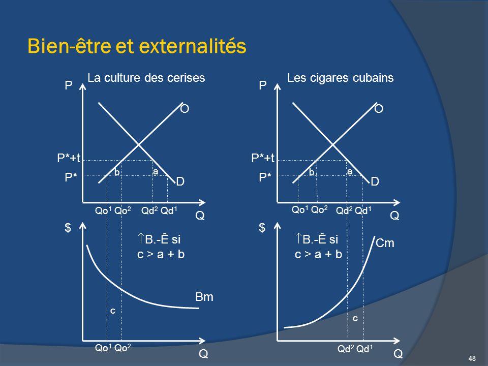 Bien-être et externalités Q P P*+t Qd 2 O D P* Qd 1 Qo 1 Qo 2 Q $ Bm Qo 1 Qo 2 a b c  B.-Ê si c > a + b Q P P*+t Qd 2 O D P* Qd 1 Qo 1 Qo 2 Q $ Cm a