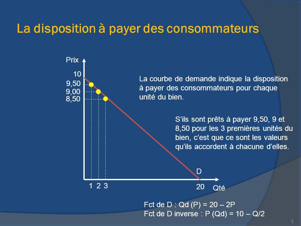 La disposition à payer des consommateurs Qté Prix La courbe de demande indique la disposition à payer des consommateurs pour chaque unité du bien. 20