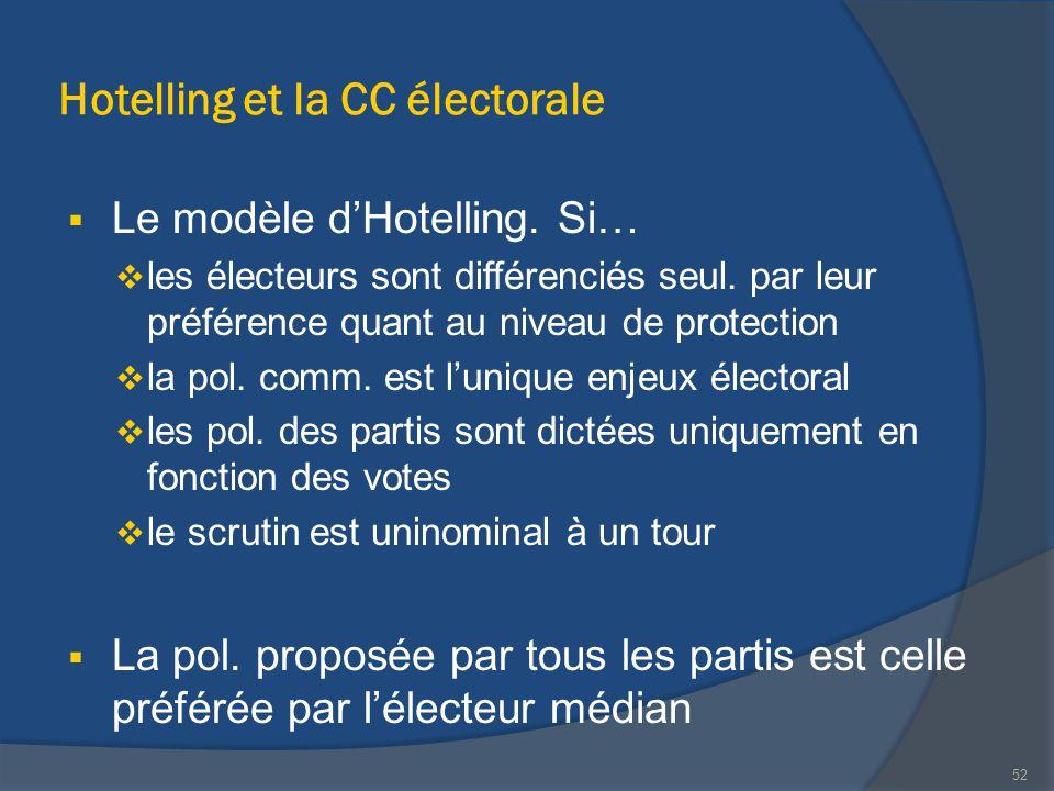 Hotelling et la CC électorale  Le modèle d'Hotelling. Si…  les électeurs sont différenciés seul. par leur préférence quant au niveau de protection 