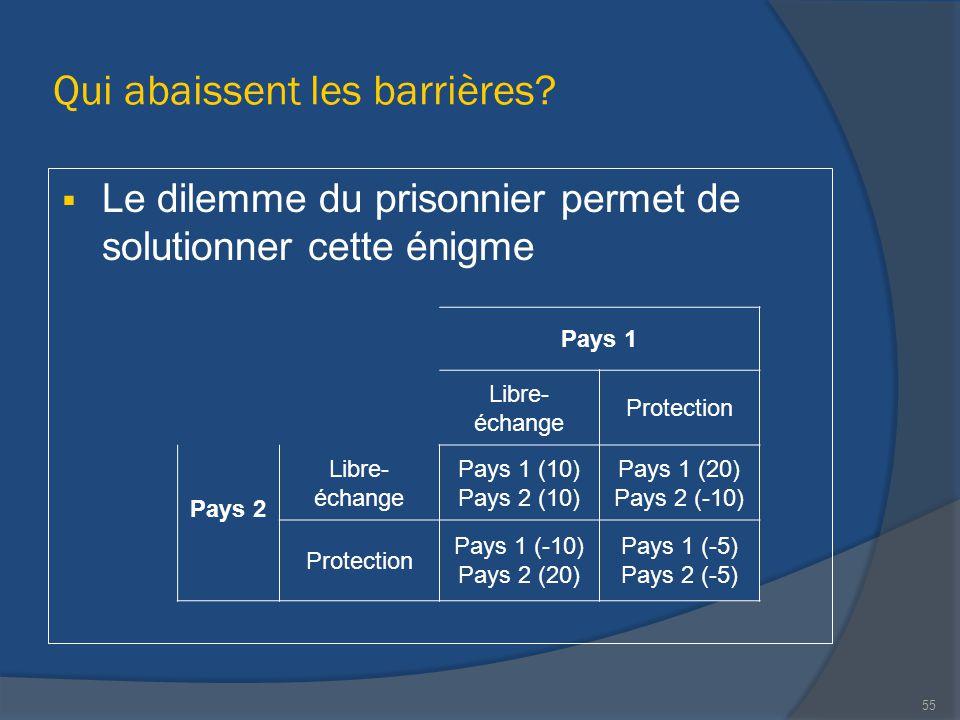 Qui abaissent les barrières?  Le dilemme du prisonnier permet de solutionner cette énigme Pays 1 Libre- échange Protection Pays 2 Libre- échange Pays