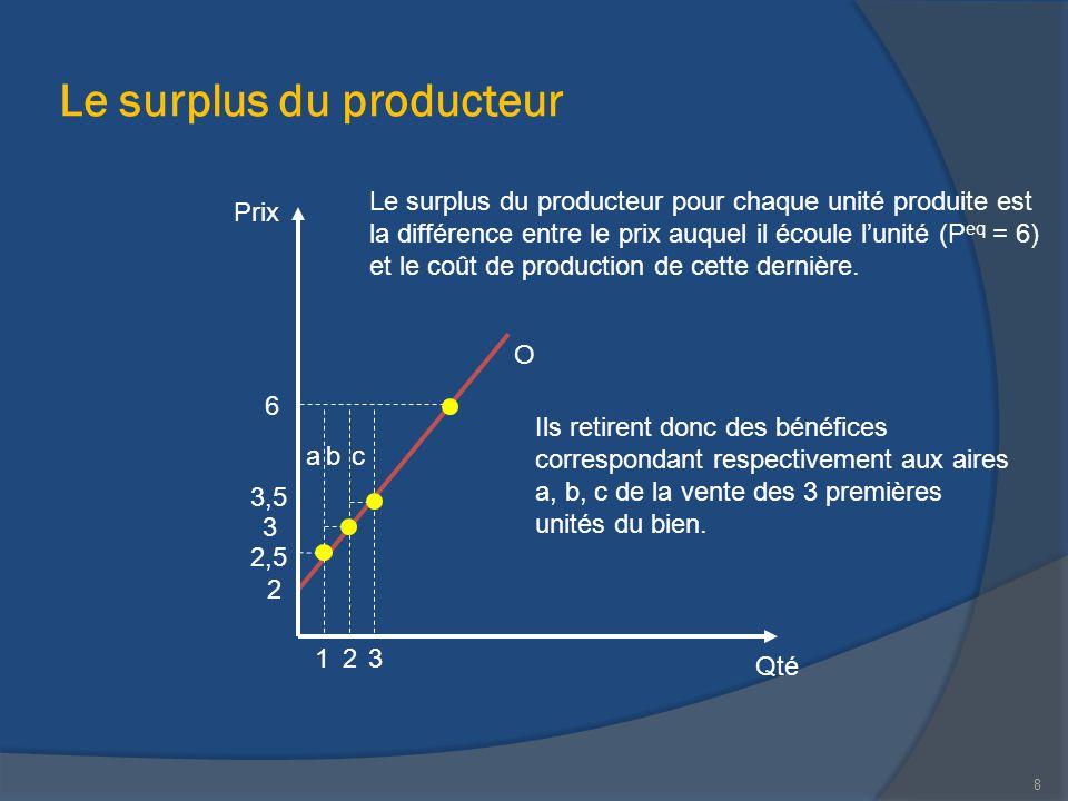 Le surplus du producteur Prix Qté 213 Le surplus du producteur pour chaque unité produite est la différence entre le prix auquel il écoule l'unité (P
