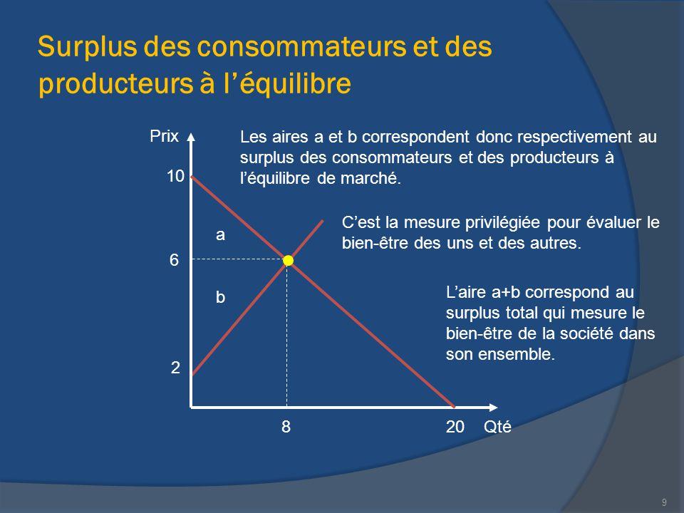 Surplus des consommateurs et des producteurs à l'équilibre Qté Prix 20 10 6 8 2 a b Les aires a et b correspondent donc respectivement au surplus des