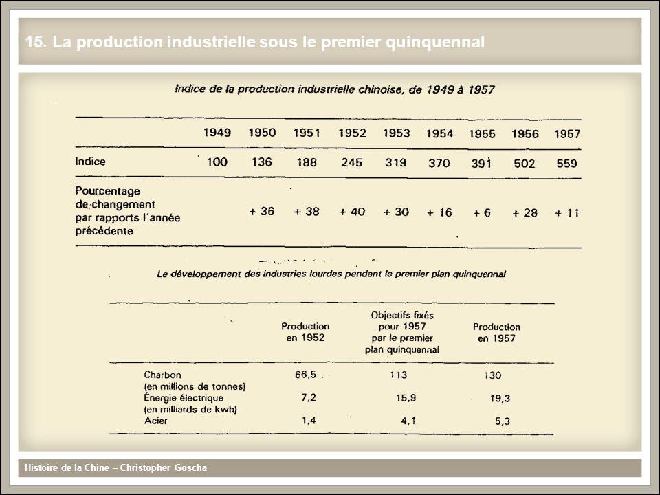 15. La production industrielle sous le premier quinquennal Histoire de la Chine – Christopher Goscha