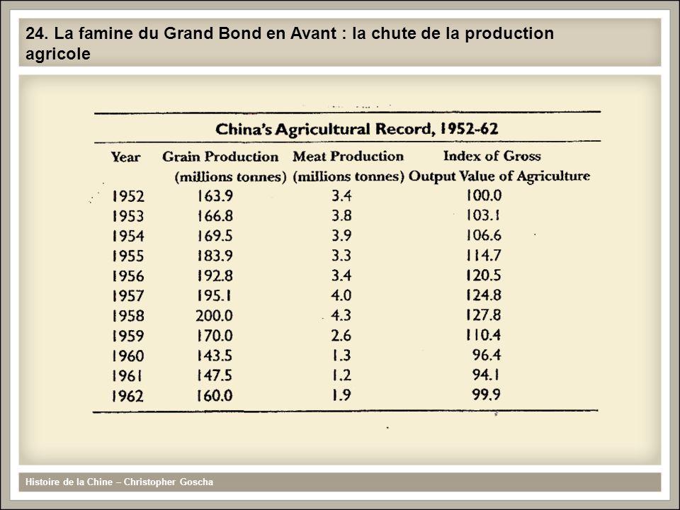 24. La famine du Grand Bond en Avant : la chute de la production agricole Histoire de la Chine – Christopher Goscha