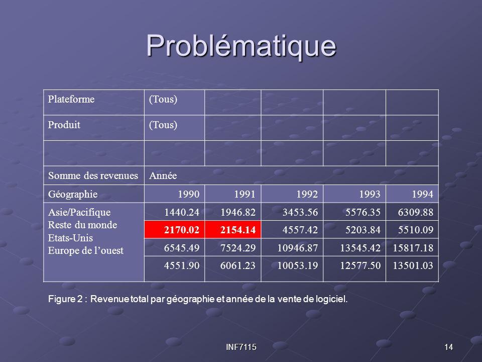 14INF7115 Problématique Plateforme(Tous) Produit(Tous) Somme des revenuesAnnée Géographie19901991199219931994 Asie/Pacifique Reste du monde Etats-Unis