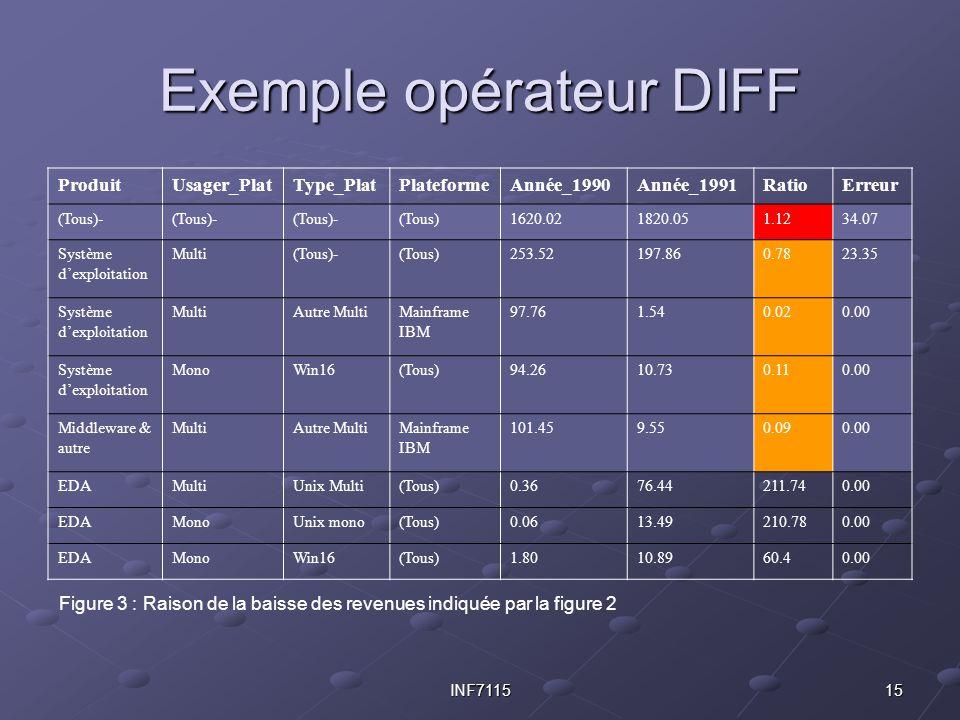 15INF7115 Exemple opérateur DIFF ProduitUsager_PlatType_PlatPlateformeAnnée_1990Année_1991RatioErreur (Tous)- (Tous)1620.021820.051.1234.07 Système d'exploitation Multi(Tous)-(Tous)253.52197.860.7823.35 Système d'exploitation MultiAutre MultiMainframe IBM 97.761.540.020.00 Système d'exploitation MonoWin16(Tous)94.2610.730.110.00 Middleware & autre MultiAutre MultiMainframe IBM 101.459.550.090.00 EDAMultiUnix Multi(Tous)0.3676.44211.740.00 EDAMonoUnix mono(Tous)0.0613.49210.780.00 EDAMonoWin16(Tous)1.8010.8960.40.00 Figure 3 : Raison de la baisse des revenues indiquée par la figure 2
