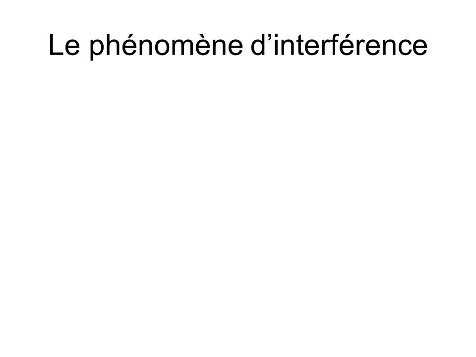 Le phénomène d'interférence