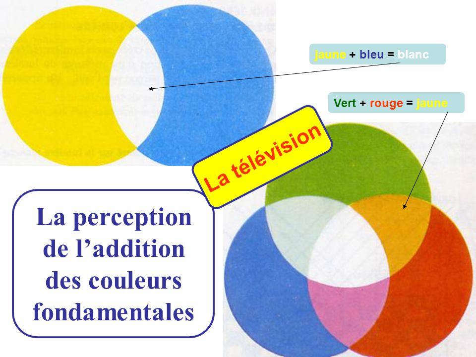 La perception de l'addition des couleurs fondamentales Vert + rouge = jaune jaune + bleu = blanc La télévision