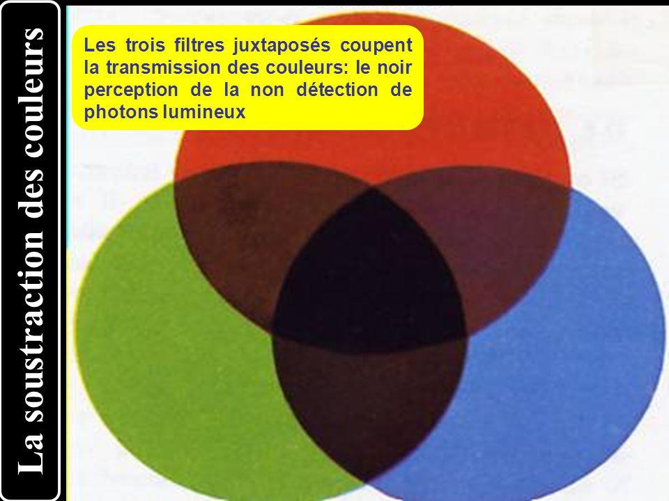 La soustraction des couleurs Les trois filtres juxtaposés coupent la transmission des couleurs: le noir perception de la non détection de photons lumi
