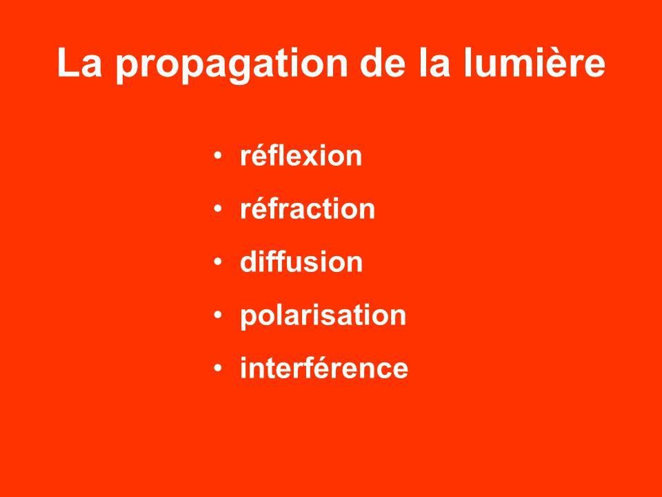 La propagation de la lumière réflexion réfraction diffusion polarisation interférence
