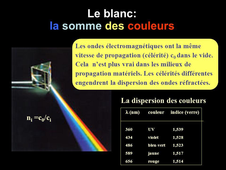 Le blanc: la somme des couleurs n i =c 0 /c i (nm)couleurindice (verre) 360UV 1,539 434violet 1,528 486bleu-vert 1,523 589 jaune 1,517 656rouge 1,514