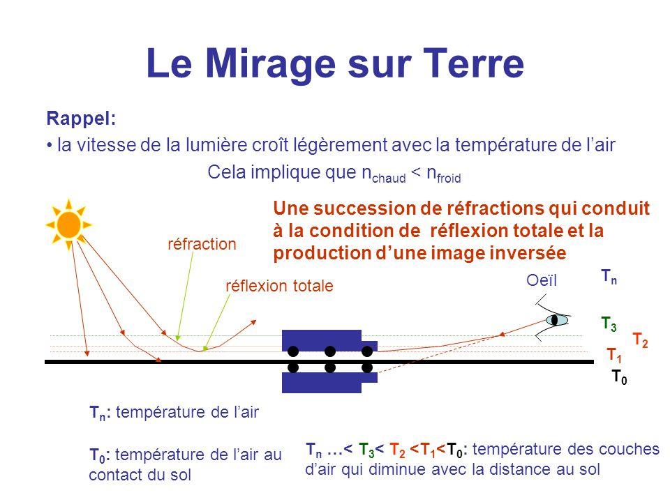 Le Mirage sur Terre Rappel: la vitesse de la lumière croît légèrement avec la température de l'air Cela implique que n chaud < n froid TnTn T3T3 T0T0